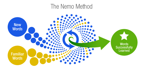 Shot nemo method en
